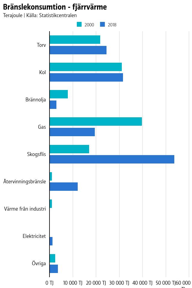 Grafen visar att speciellt skogsflis har ökat de senaste 20 åren inom fjärrvärmeproduktionen, medan förbrukningen av torv och kol stått stilla sedan början av 2000-talet.