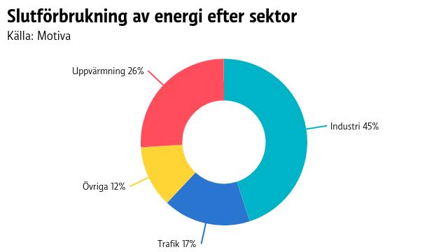 Enligt kakdiagrammet använder industrin mest energi i Finland, 45%. På andra plats kommer uppvärmningen med 26%.