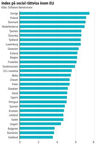 Finland toppar indexet över social rättvisa.