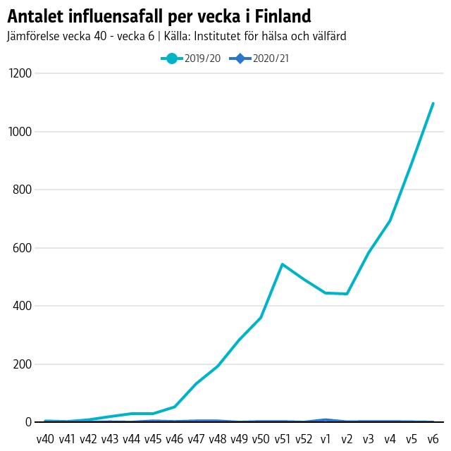 Antalet influensafall per vecka i Finland. Det var betydligt fler fall för ett år sedan än nu.