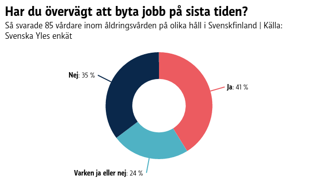 Ett pajdiagram som visar att 41% av de vårdare som svarat på Svenska Yles enkät funderat på att byta jobb under den sista tiden.