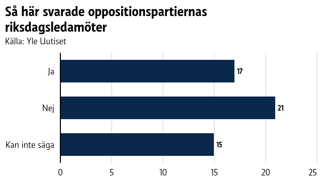 Så här svarade oppositionspartiernas riksdagsledamöter.