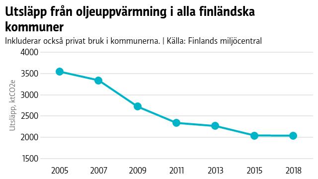 Användningen av olja för uppvärmning har minskat under 15 år i Finland, men minskningen har stannat av under de senaste fem åren.