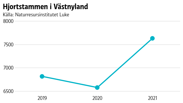 En kurva visar hur hjortstammen i Västnyland minskade lite från 2019 till 2020, men sedan ökade stammen markant från 2020 till 2021.