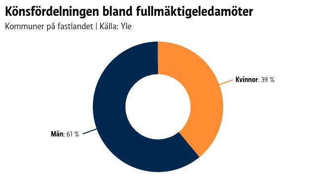 Graf som visar att 39 procent av fulläktigeledamötena på fastlandet är kvinnor, 61 procent är män.