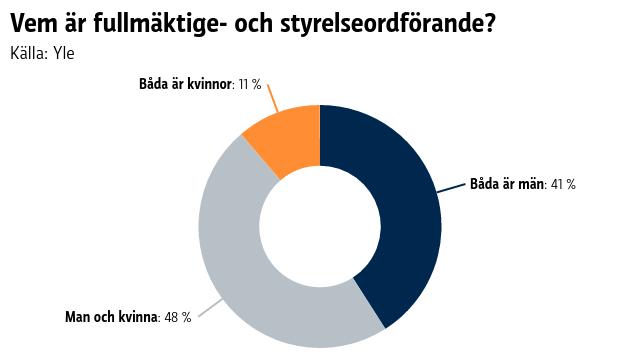 Graf som visar att i bara 11 procent av kommunerna är både fullmäktige- och styrelseordförande kvinnor.