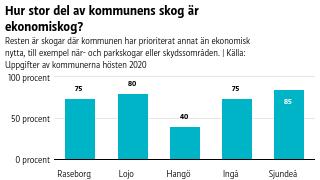 Staplar som visar procentandelen ekonomiskog i varje kommun i Västnyland.