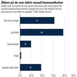 De flesta som skickat sexuellt laddade meddelanden till barn är åtminstone lite äldre än barnet, och en tredjedel är över fem år äldre.