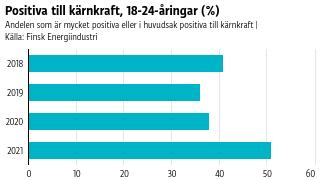 Grafen visar andelen 18-24-åringar som är mycket positiva eller i huvudsak positiva till kärnkraft. Åren 2018-2020 låg andelen kring 40 procent, år 2021 var den 51 procent.