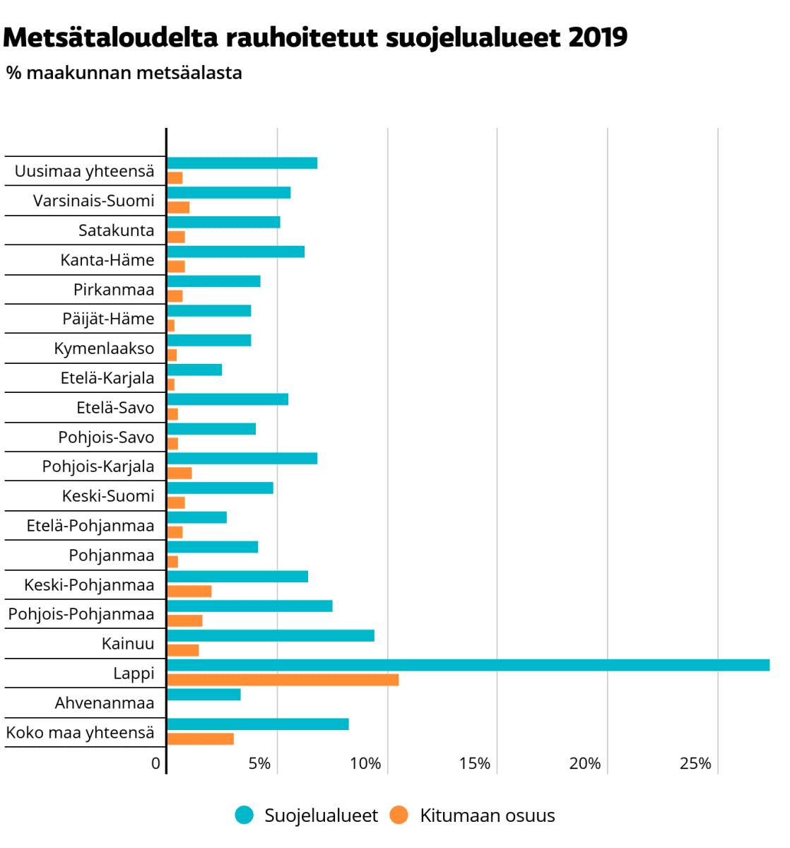 Metsätaloudelta rauhoitetut suojelualueet  2019.