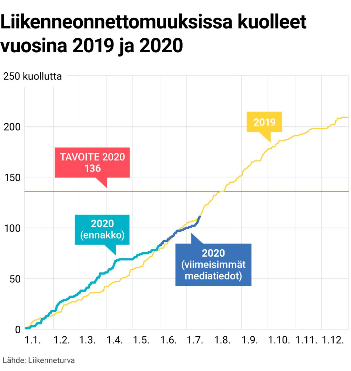 Liikenneonnettomuuksissa kuolleet vuosina 2019 ja 2020