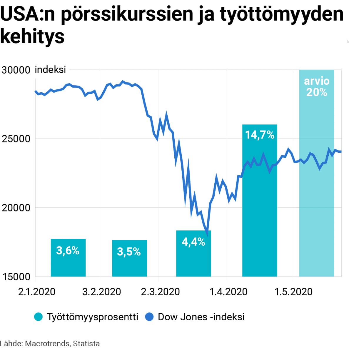 USA:n pörssikurssien ja työttömyyden kehitys: koronatilanteen takia pörssikurssit romahtivat maaliskuun alussa, mutta ovat alkaneet elpymään toisin kuin työttömyysprosentti on lähtenyt suureen nousuun tilanteen takia.