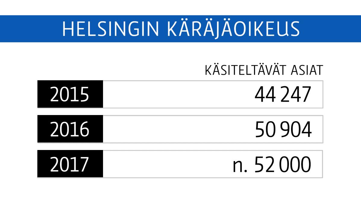Helsingin Käräjäoikeus Käsiteltävät Asiat