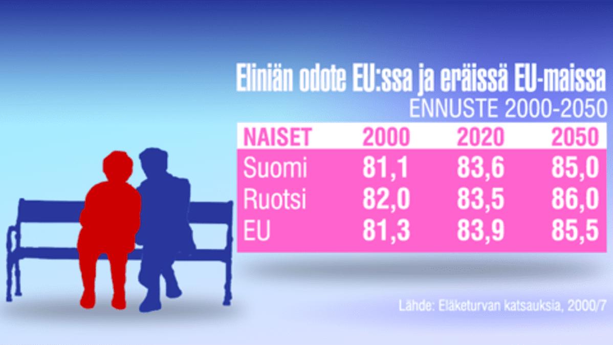 Eliniän Odote Suomi