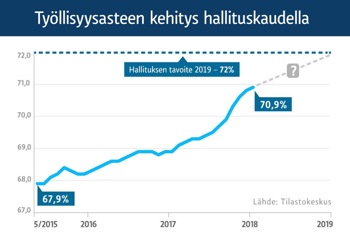 Työttömyysaste Suomi