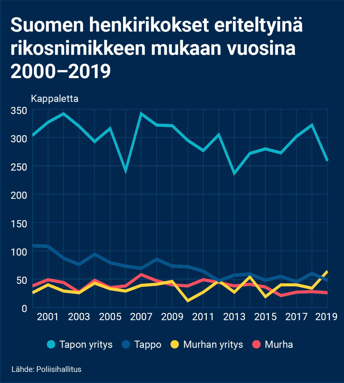 Henkirikosten Määrä Suomessa