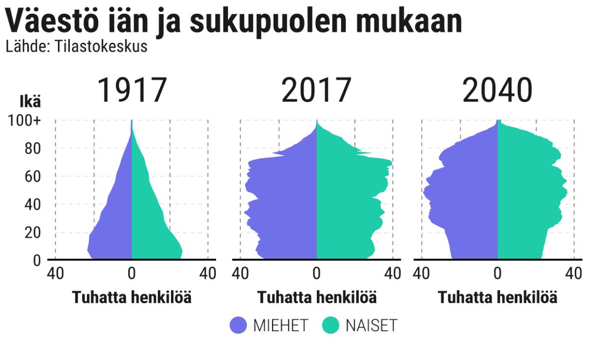 Väestöpyramidi Suomi