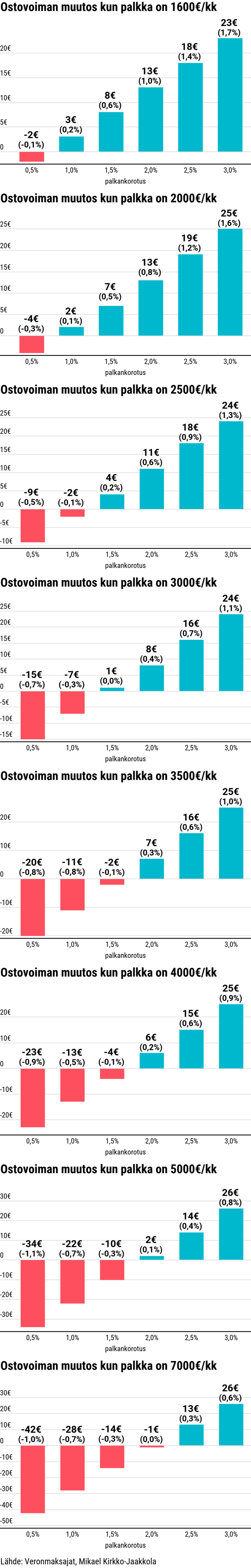 öljynporauslautta Palkka