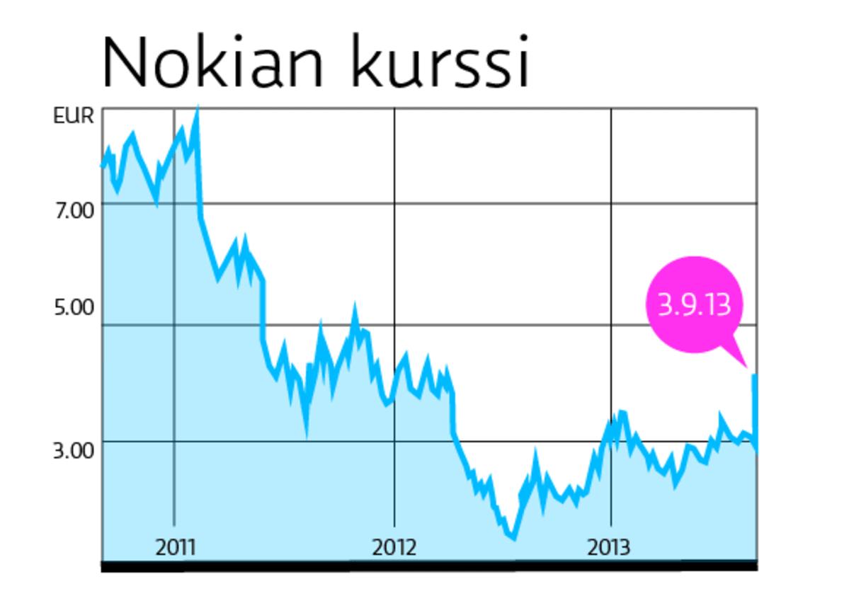 Nokian kurssi ampaisi heti yli 40 prosentin nousuun | Yle Uutiset | yle.fi