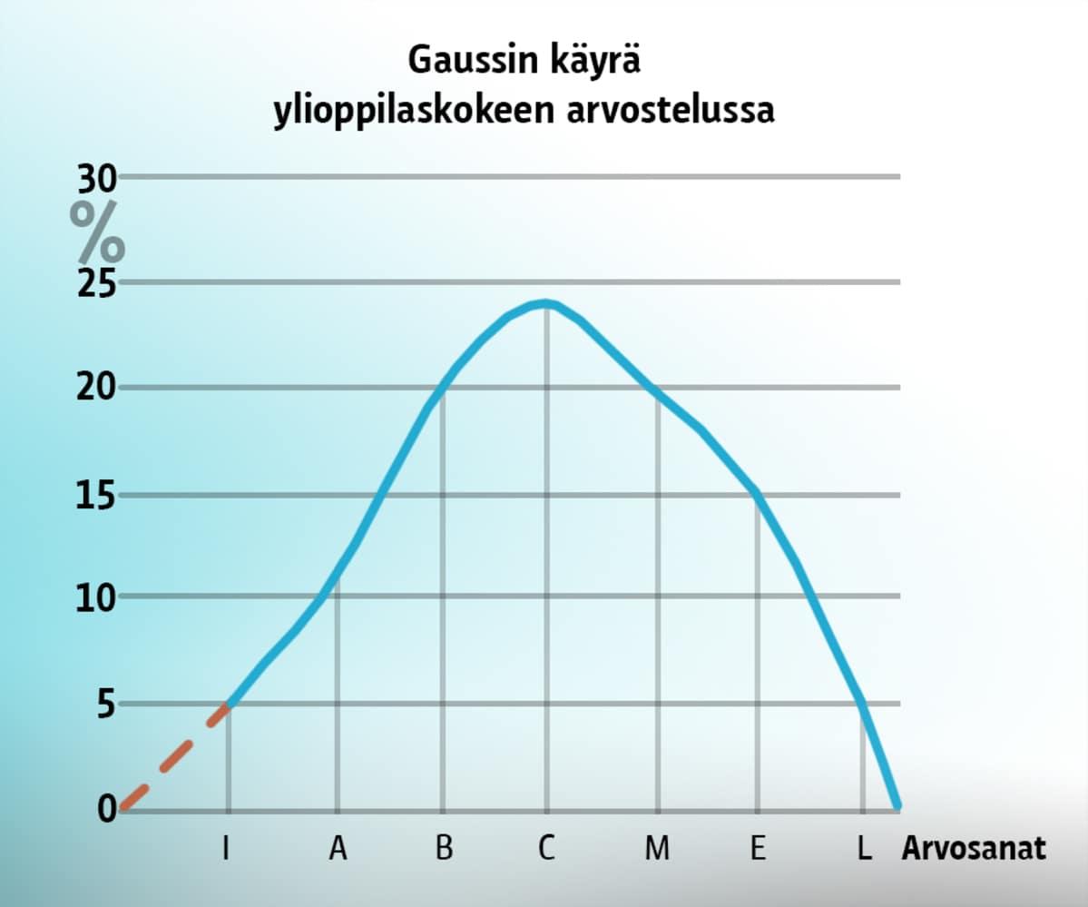 Gaussin Käyrä Yo
