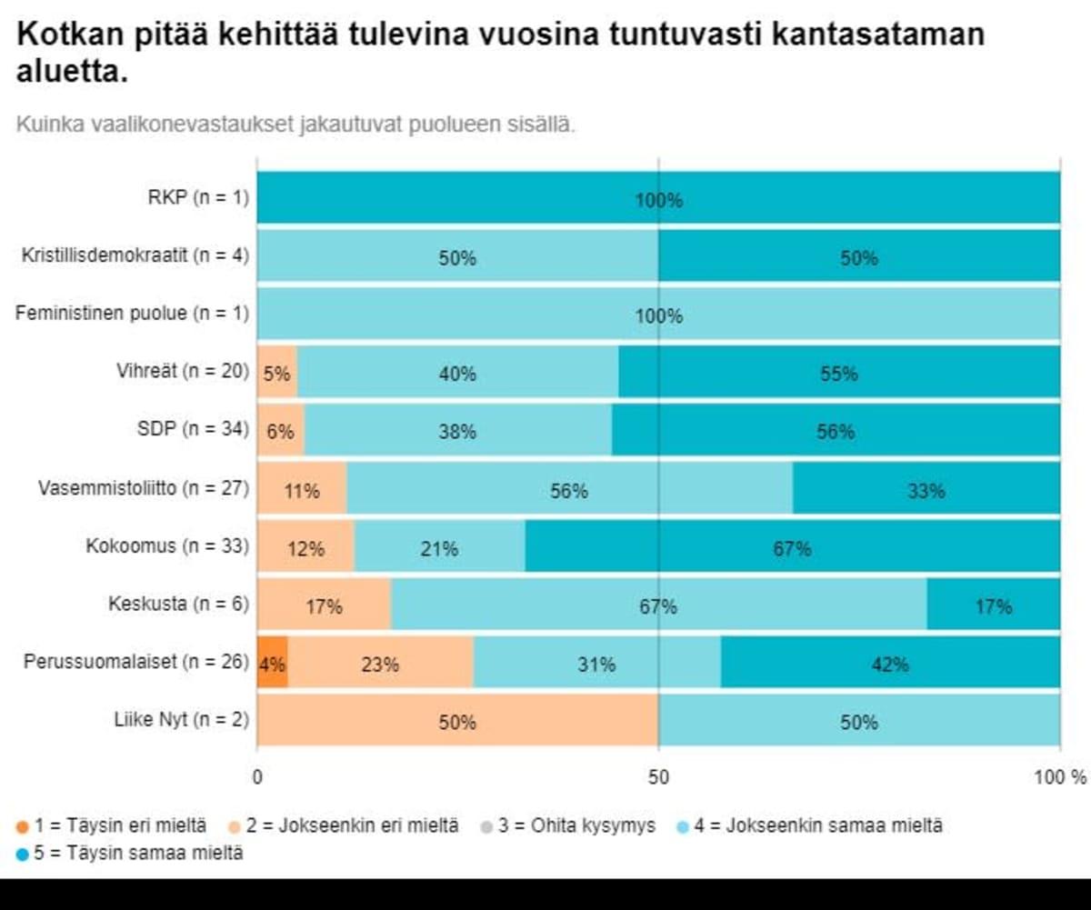 Ehdokkaat kehittäisivät Kotkan Kantasatamaa tulevina vuosina.