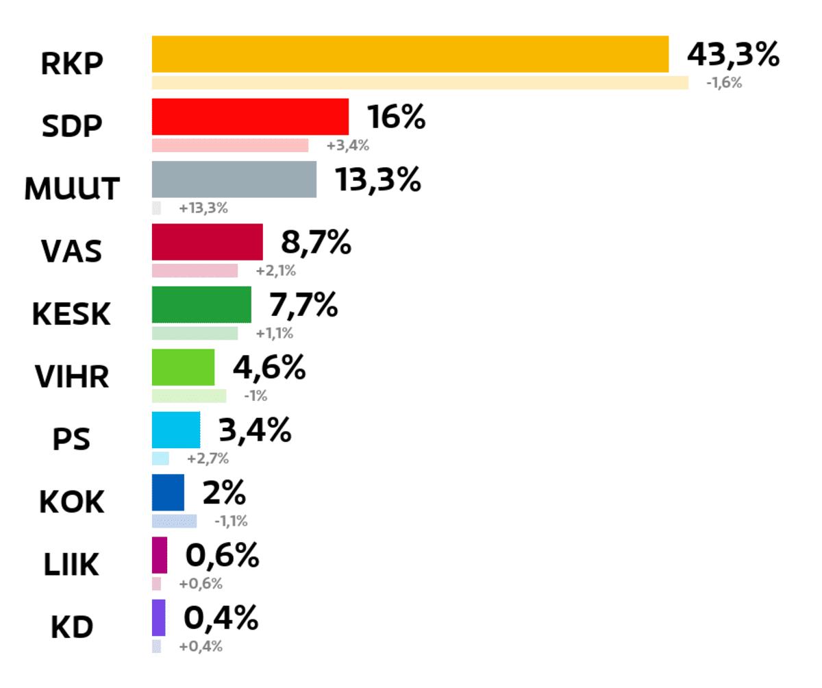 Kemiönsaari: Kuntavaalien tulos (%) RKP: 43,3 prosenttia SDP: 16 prosenttia Muut ryhmät: 13,3 prosenttia Vasemmistoliitto: 8,7 prosenttia Keskusta: 7,7 prosenttia Vihreät: 4,6 prosenttia Perussuomalaiset: 3,4 prosenttia Kokoomus: 2 prosenttia Liike Nyt: 0,6 prosenttia Kristillisdemokraatit: 0,4 prosenttia
