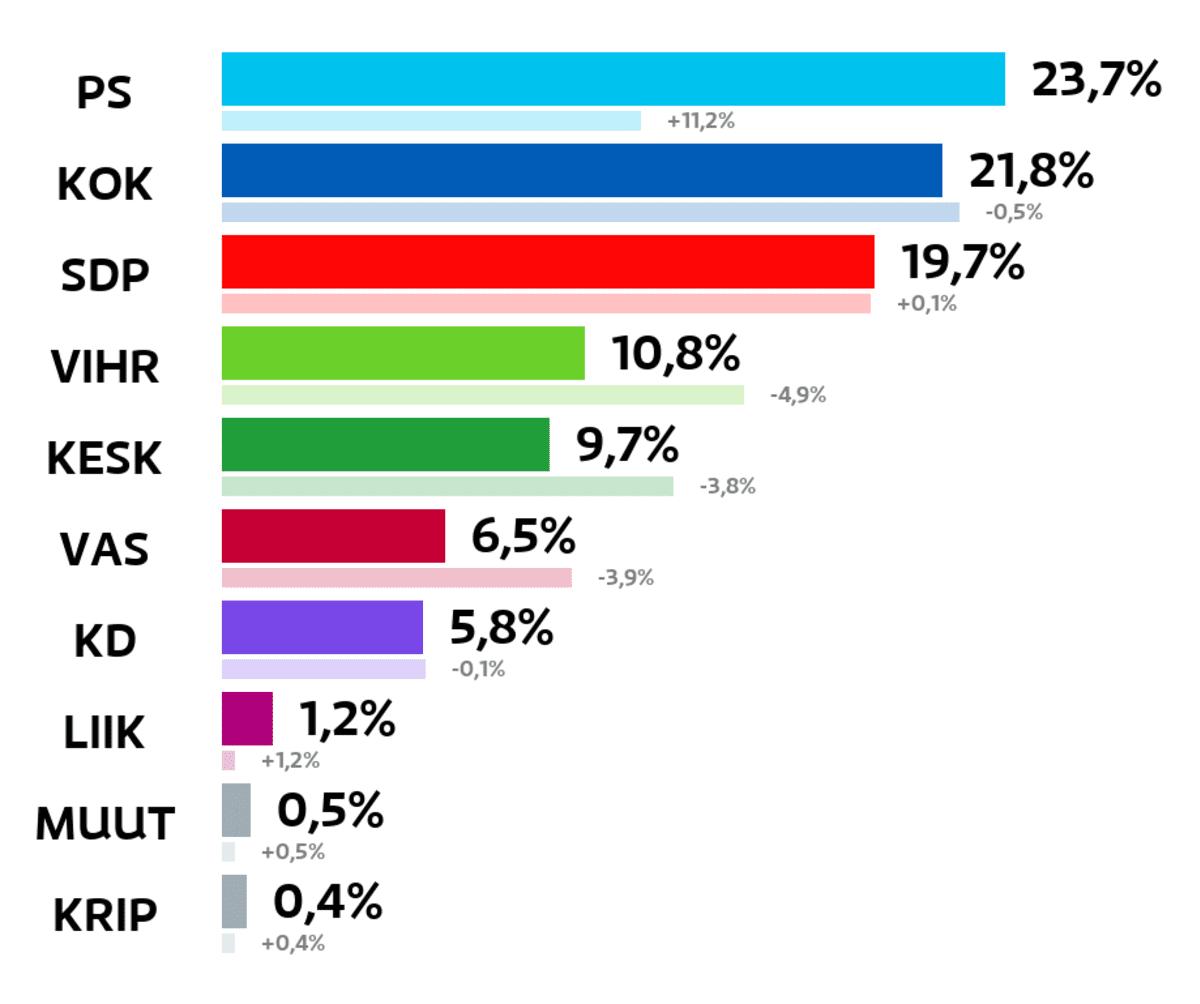 Ylöjärvi: Kuntavaalien tulos (%) Perussuomalaiset: 23,7 prosenttia Kokoomus: 21,8 prosenttia SDP: 19,7 prosenttia Vihreät: 10,8 prosenttia Keskusta: 9,7 prosenttia Vasemmistoliitto: 6,5 prosenttia Kristillisdemokraatit: 5,8 prosenttia Liike Nyt: 1,2 prosenttia Muut ryhmät: 0,5 prosenttia Kristallipuolue: 0,4 prosenttia