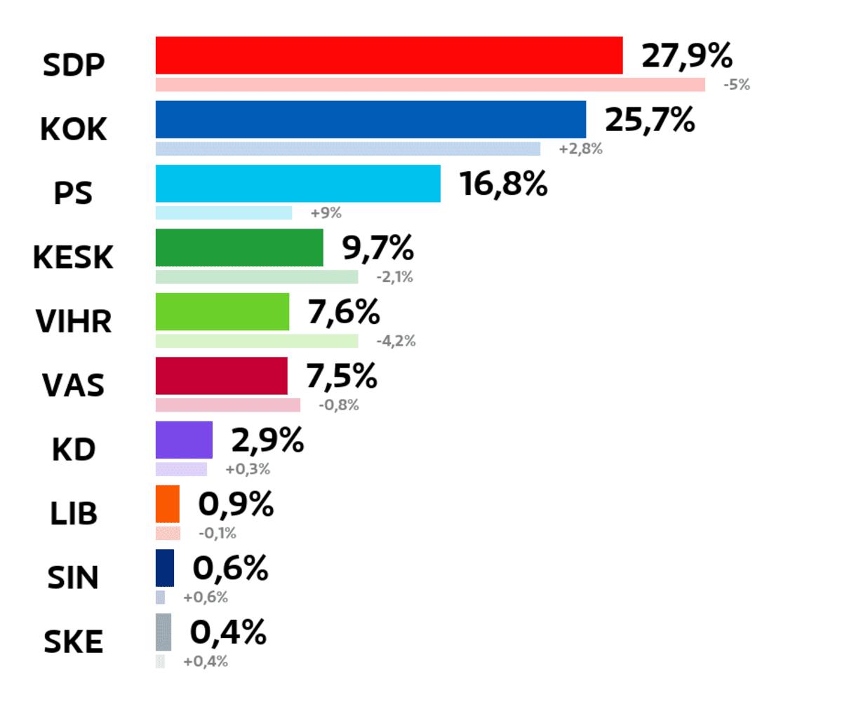 Akaa: Kuntavaalien tulos (%) SDP: 27,9 prosenttia Kokoomus: 25,7 prosenttia Perussuomalaiset: 16,8 prosenttia Keskusta: 9,7 prosenttia Vihreät: 7,6 prosenttia Vasemmistoliitto: 7,5 prosenttia Kristillisdemokraatit: 2,9 prosenttia Liberaalipuolue: 0,9 prosenttia Sininen tulevaisuus: 0,6 prosenttia Suomen Kansa Ensin: 0,4 prosenttia
