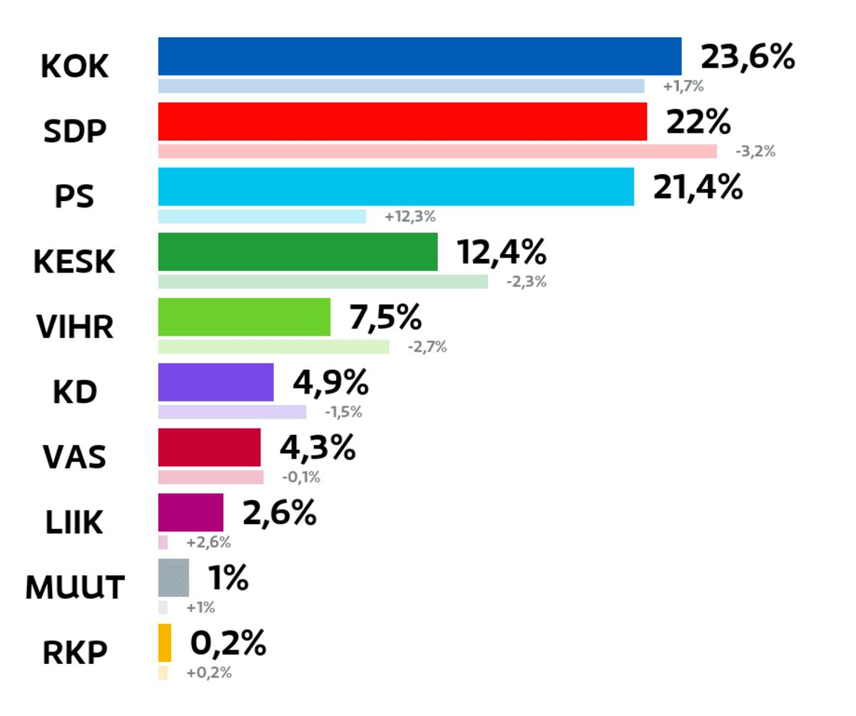 Kouvola: Kuntavaalien tulos (%) Kokoomus: 23,6 prosenttia SDP: 22 prosenttia Perussuomalaiset: 21,4 prosenttia Keskusta: 12,4 prosenttia Vihreät: 7,5 prosenttia Kristillisdemokraatit: 4,9 prosenttia Vasemmistoliitto: 4,3 prosenttia Liike Nyt: 2,6 prosenttia Muut ryhmät: 1 prosenttia RKP: 0,2 prosenttia