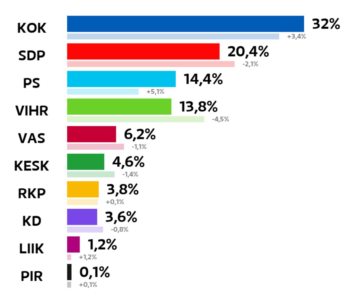 Kaarina: Kuntavaalien tulos (%) Kokoomus: 32 prosenttia SDP: 20,4 prosenttia Perussuomalaiset: 14,4 prosenttia Vihreät: 13,8 prosenttia Vasemmistoliitto: 6,2 prosenttia Keskusta: 4,6 prosenttia RKP: 3,8 prosenttia Kristillisdemokraatit: 3,6 prosenttia Liike Nyt: 1,2 prosenttia Piraattipuolue: 0,1 prosenttia