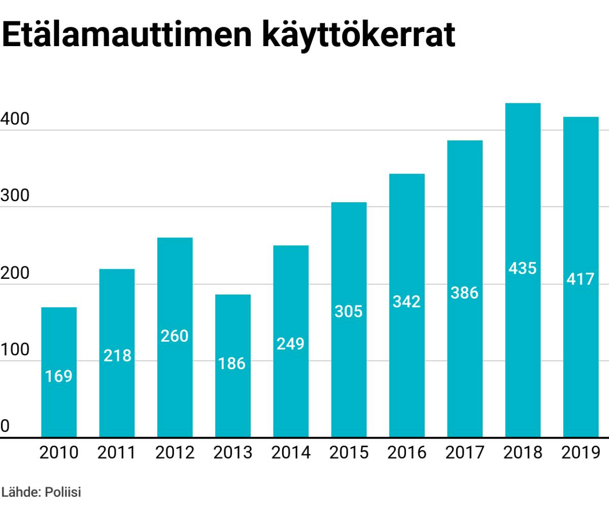 Poliisin etälamauttimen käyttökerrat 2010-2019 välisenä aikana.