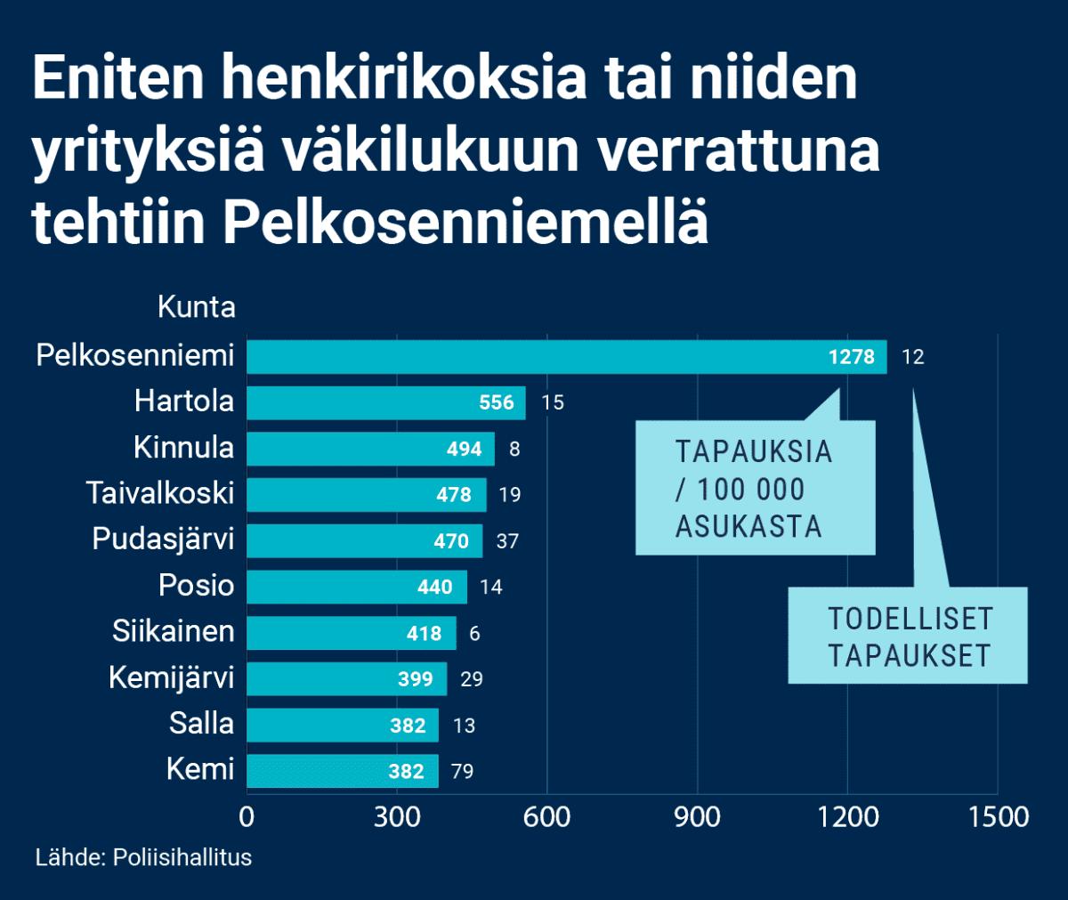 Palkkigrafiikka kunnista, joissa tehtiin eniten henkirikoksia tai niiden yrityksiä väkilukuun verrattuna vuosina 2000–2020. Eniten henkirikoksia tai niiden yrityksiä väkilukuun verrattuna tehtiin Pelkosenniemellä. Siellä tapauksia oli yhteensä 12 eli 1278 / 100 000 asukasta. Tilastoissa seuraavat kunnat ovat Hartola, Kinnula, Taivalkoski, Pudasjärvi, Posio, Siikainen, Kemijärvi, Salla, ja Kemi.