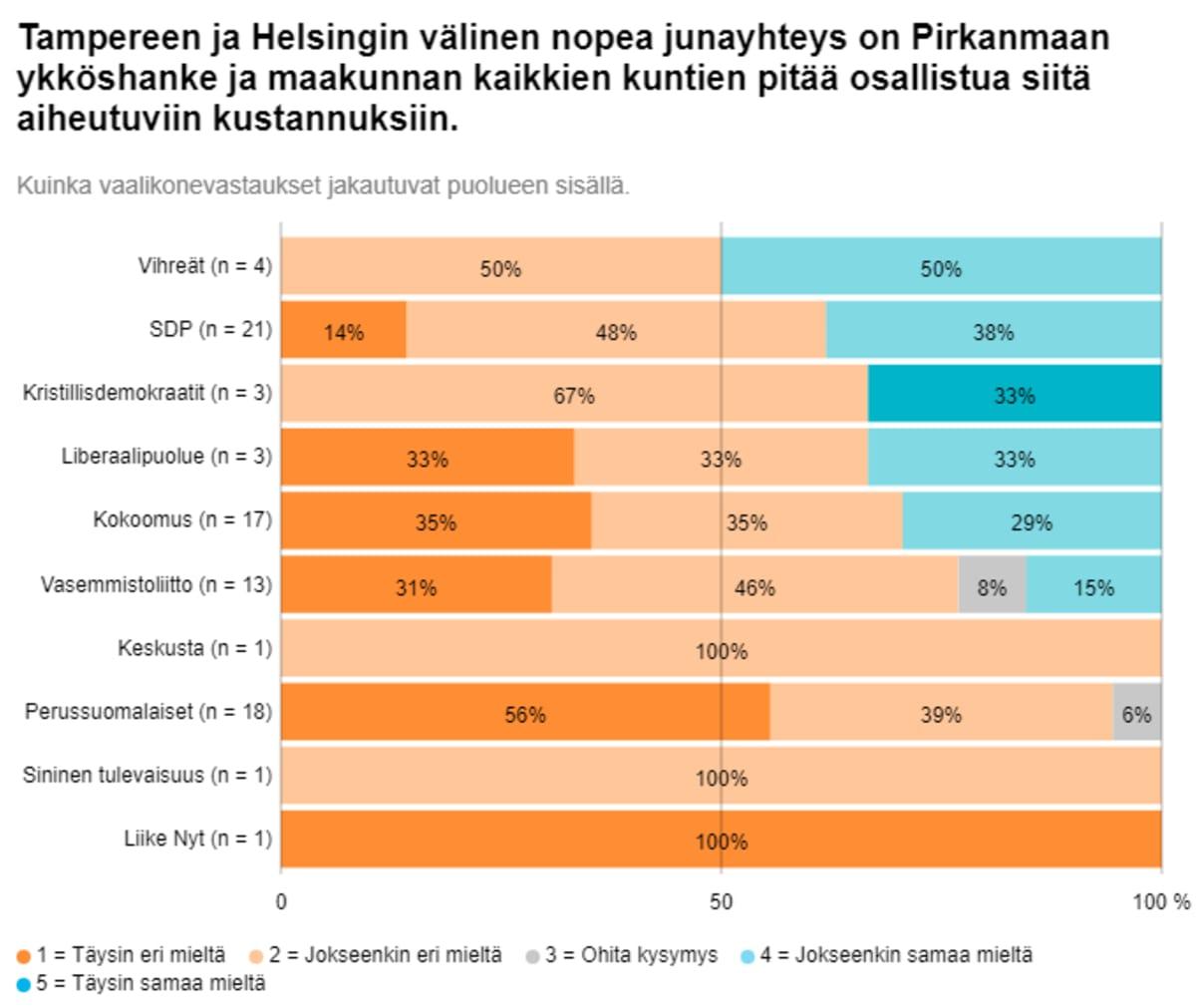 Grafiikka valkeakoskelaisten kuntavaaliehdokkaiden nopeaa junayhteyttä koskevien vastausten jakaumasta eri puolueissa.