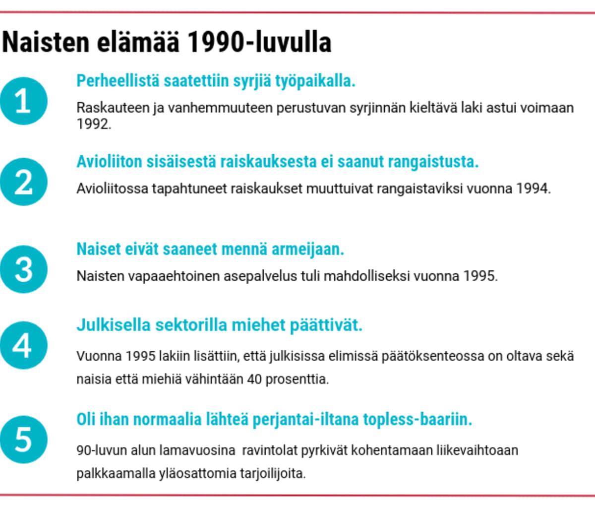 Naisten elämää 1990-luvulla