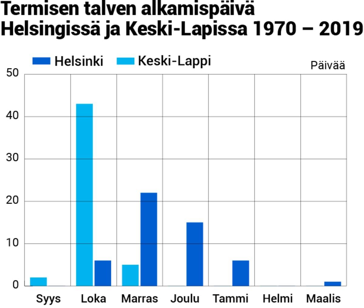 Termisen talven alku Keski-Lapissa ja Helsingissä, talvesta 1969-1970 talveen 2018-2019. Termisen vuodenajan määrittelyyn on käytetty Ilmatieteen laitoksen analysoitua säähavaintodataa.