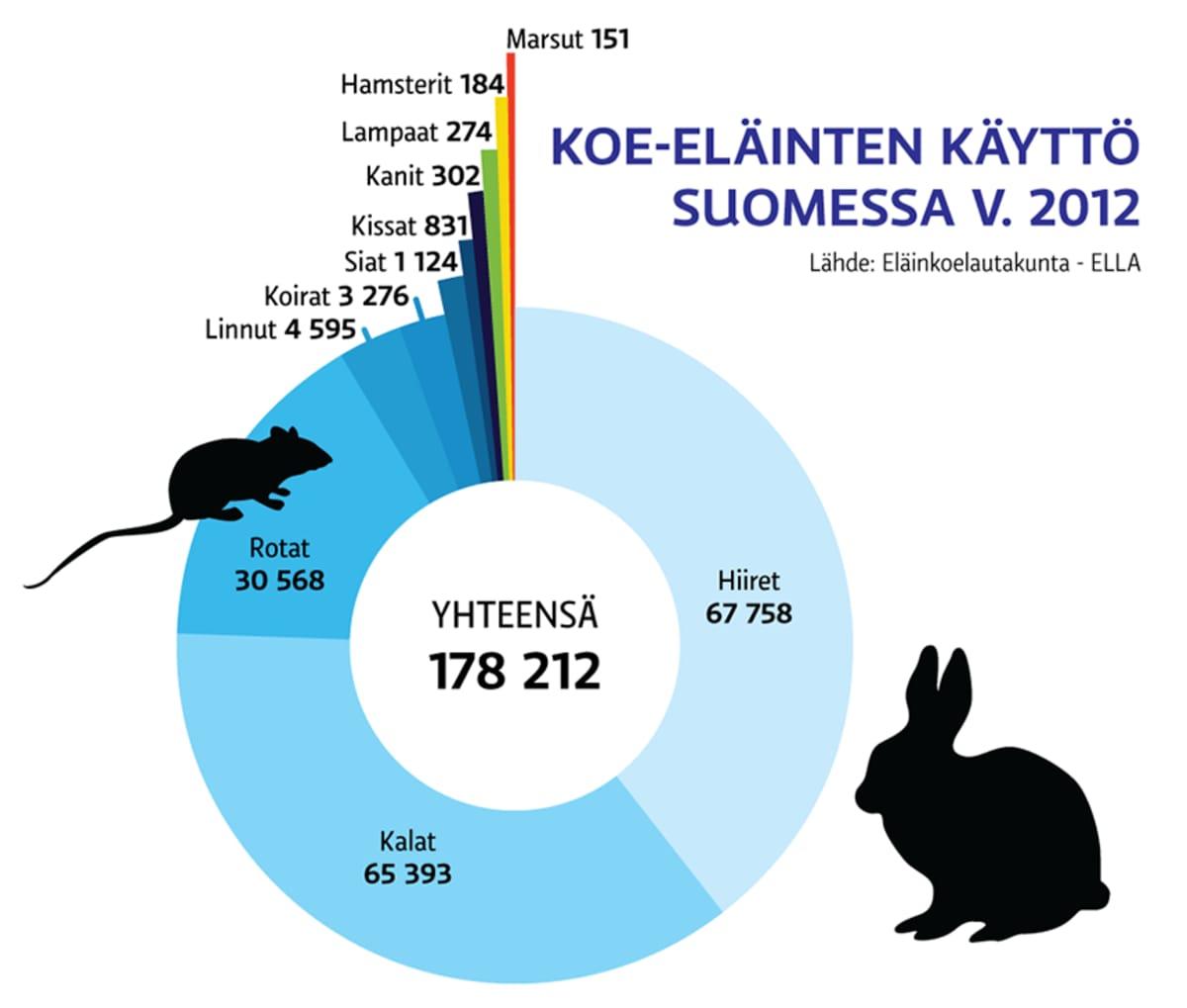 Grafiikka koskien koe-eläinten käyttöä eläinkokeissa Suomessa vuonna 2012.