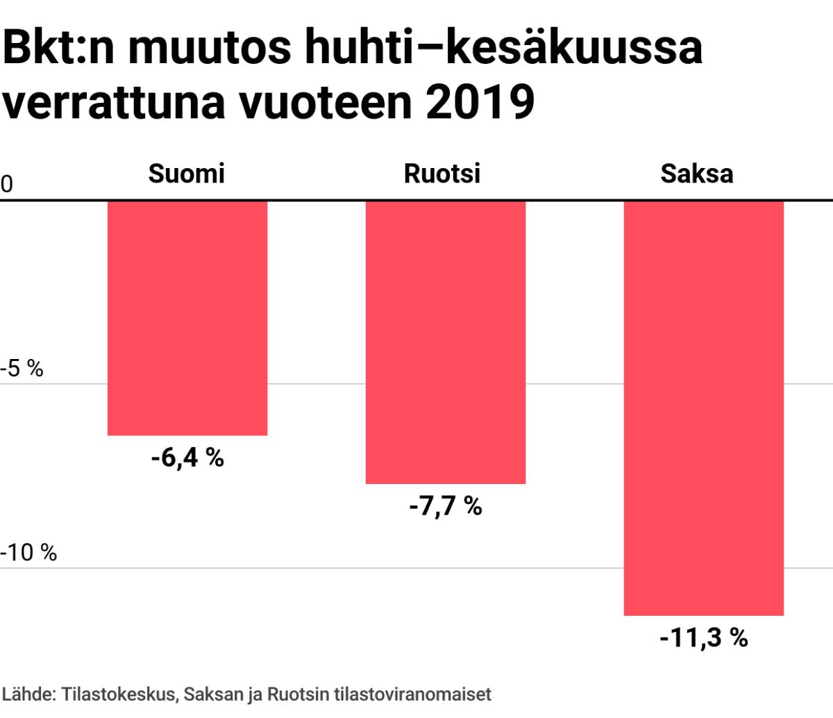 Bkt:n muutos huhti-kesäkuussa verrattuna vuoteen 2019: Suomi, Ruotsi ja Saksa