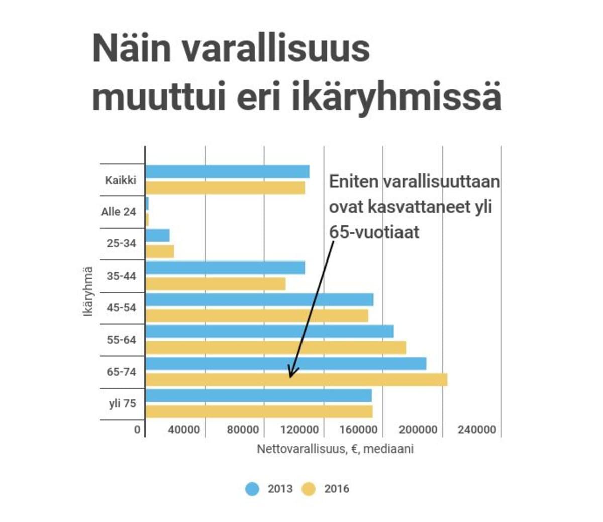 Anna Karismo, Yle / Lähde: Tilastokeskus