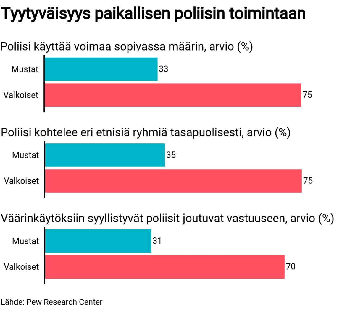 Tilastografiikka tyytyväisyydestä paikallisen poliisin toimintaan.