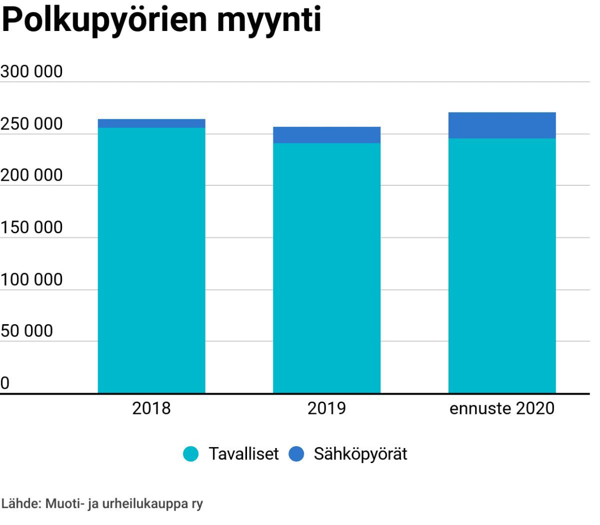 Grafiikka polkupyörien myyntimääristä vuosina 2018-2020, sähköpyörien myynti on selvässä kasvussa.