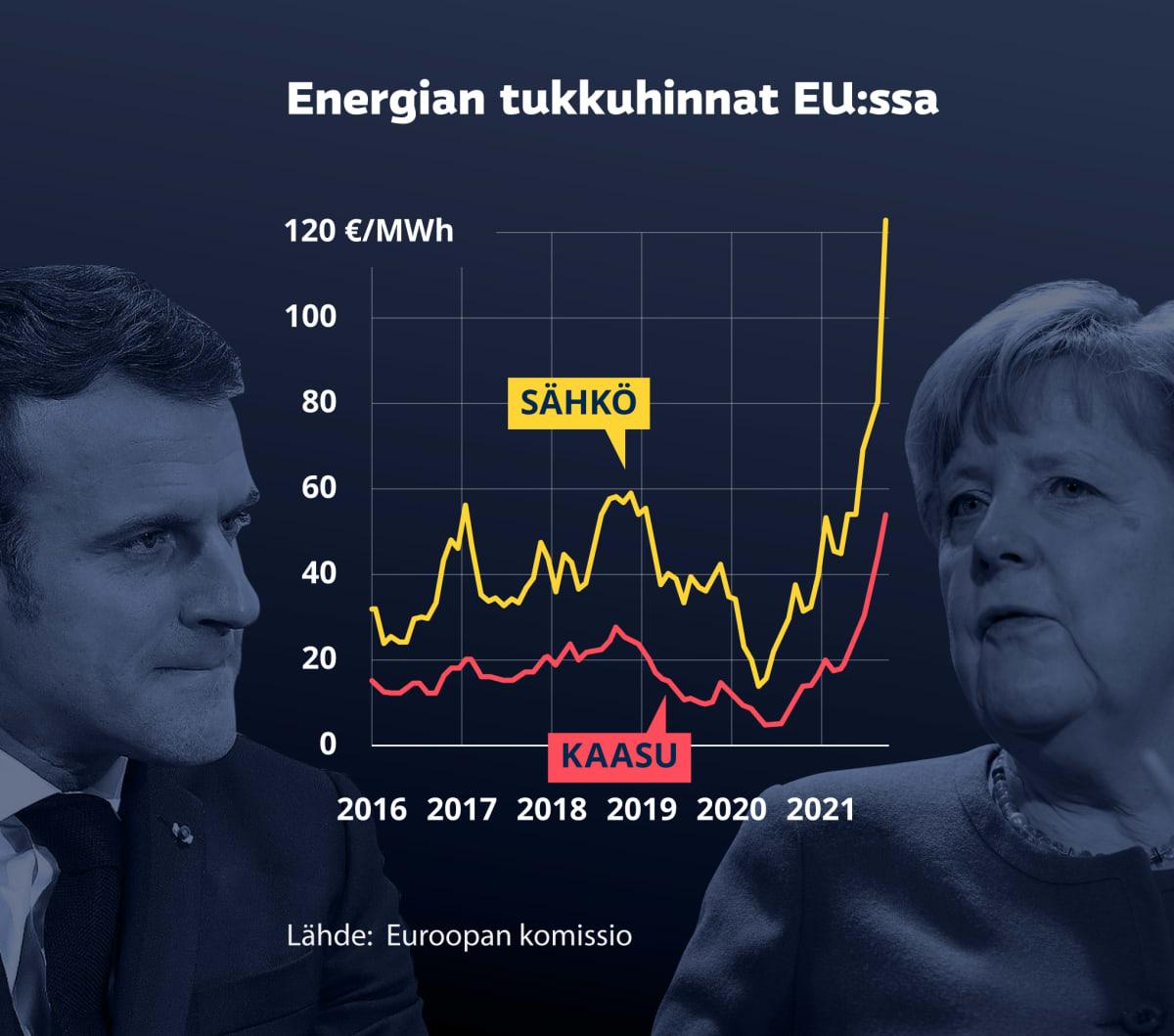 Grafiikka näyttää energian tukkuhinnan EU:ssa