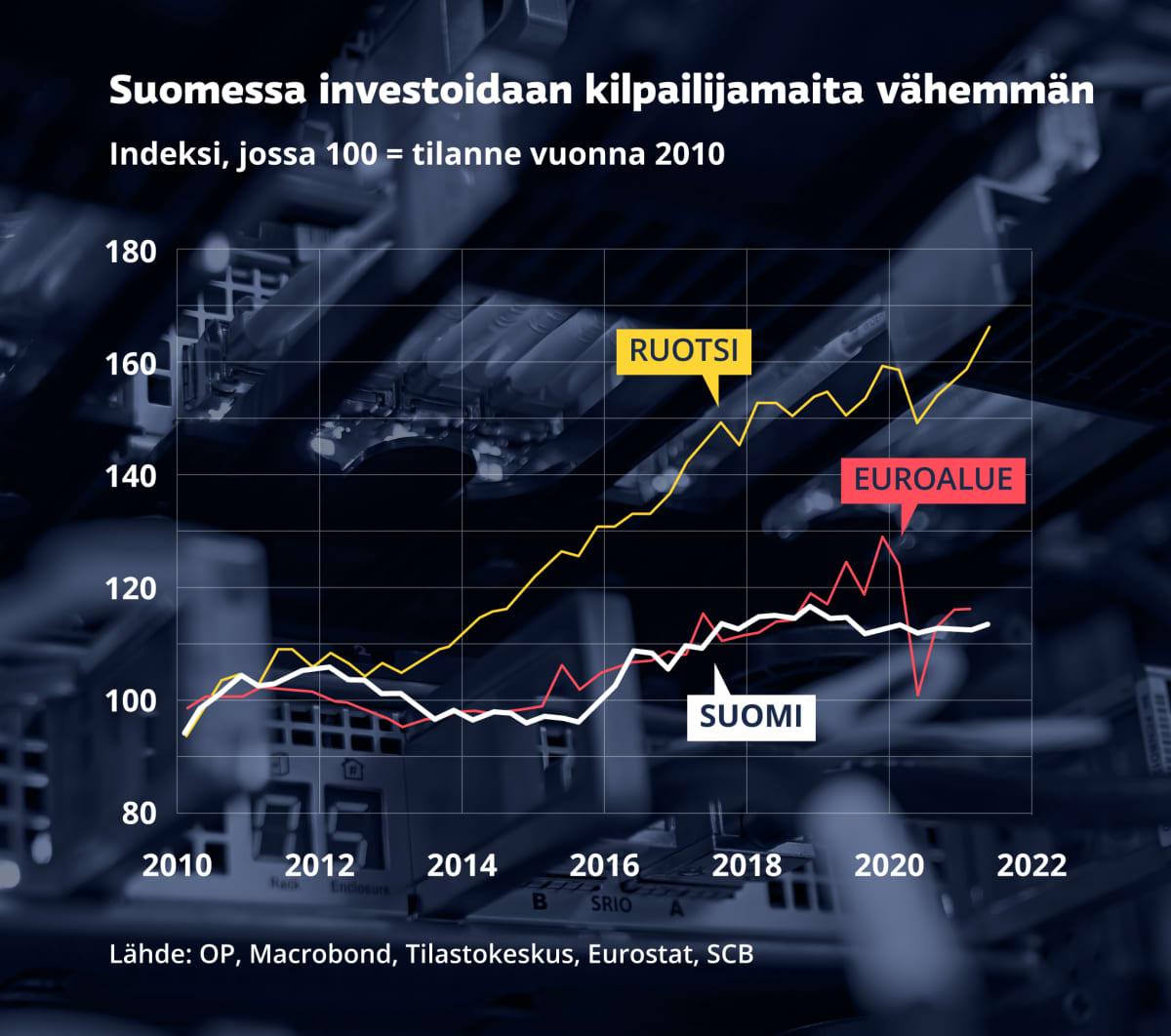 Grafiikka näyttää, kuinka Suomessa investoidaan kilpailijamaita vähemmän.