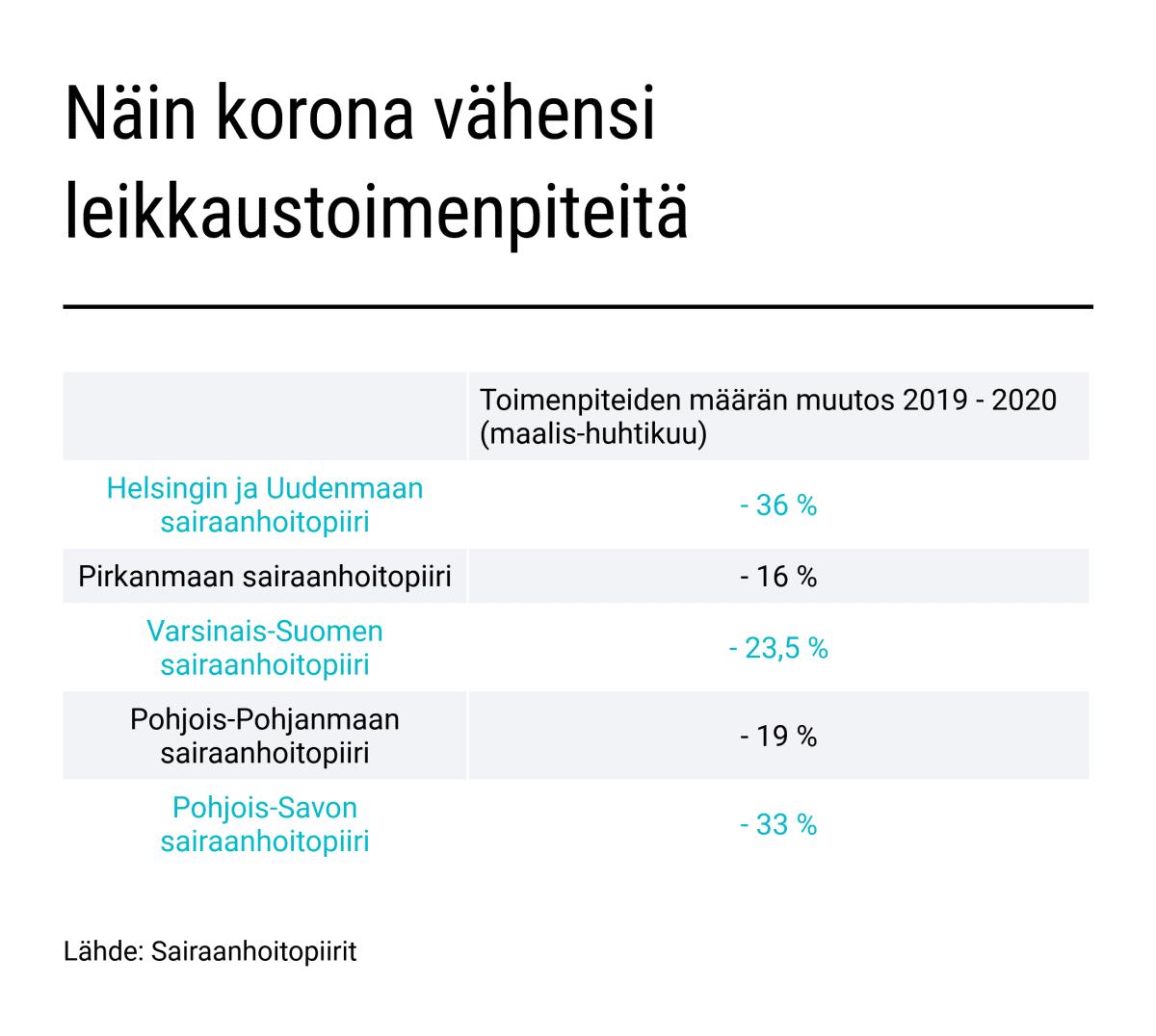 Sairaanhoitopiirien leikkaustoimenpiteiden määrän muutos 2019-2020 (maalis-huhti)
