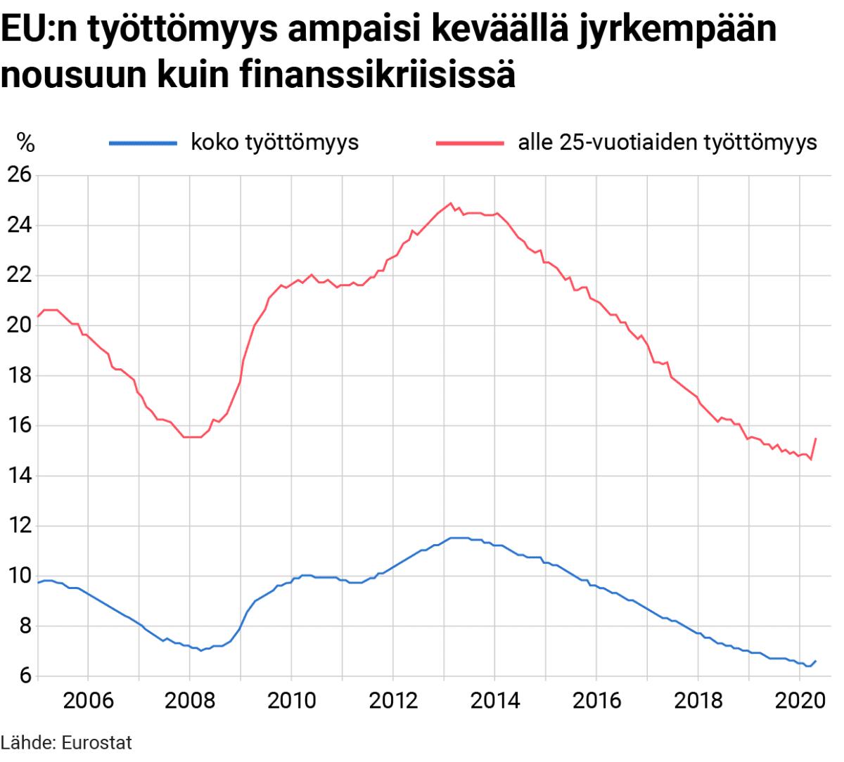 Tilastografiikka EU:n työttömyydestä.