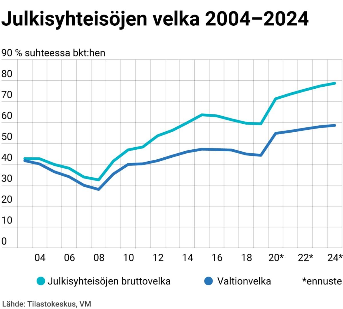 Julkisyhteisöjen velka 2004–2024