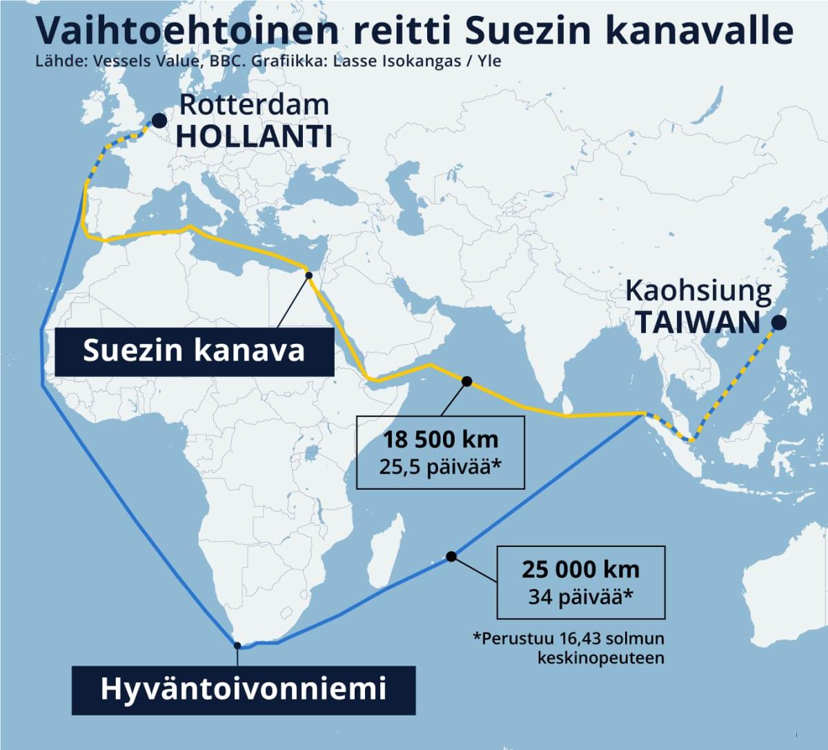 Karttagrafiikka vaihtoehtoisesta laivareitistä Kaohsiungista, Taiwanista Rotterdamiin, Hollantiin Suezin kanavan sijasta Hyväntoivonniemen kautta. 25,5 päivän sijasta matka kestäisi 34 päivää.