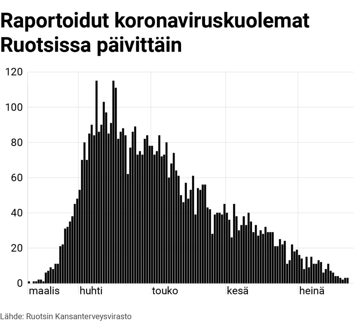 Grafiikka: Raportoidut koronaviruskuolemat Ruotsissa päivittäin
