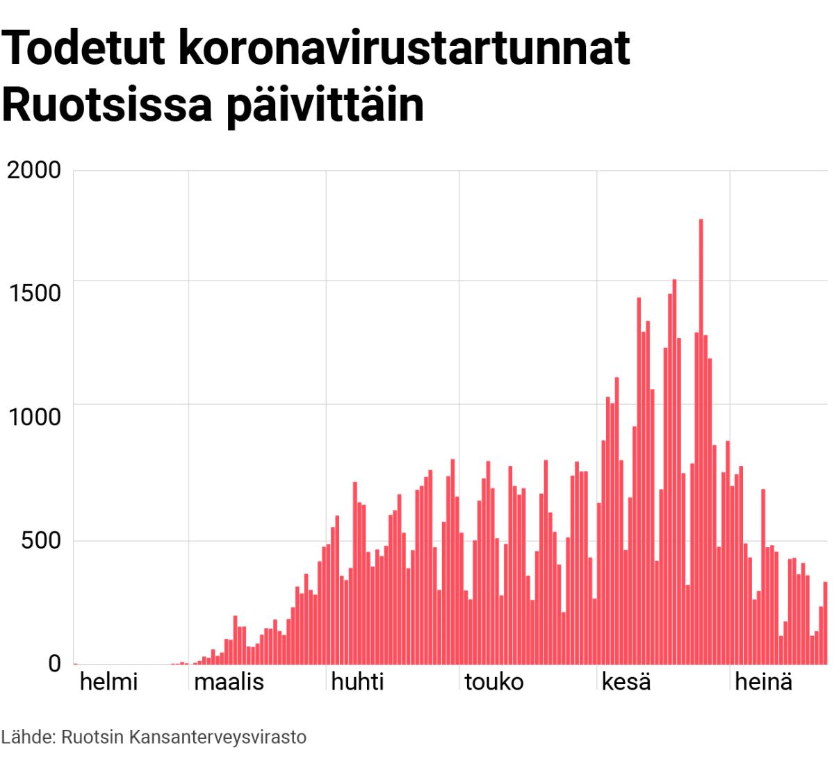Grafiikka: Todetut koronavirustartunnat Ruotsissa päivittäin