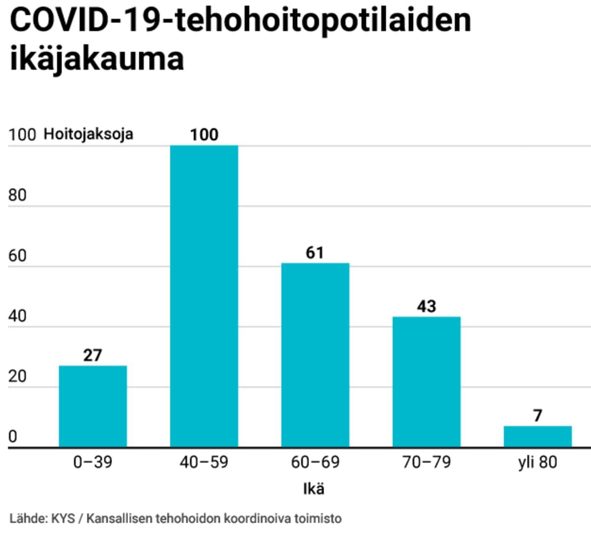 covid-19-tehohoitopotilaiden-ikajakauma