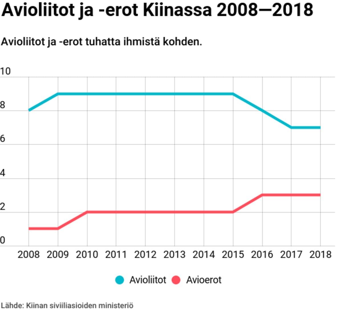 Grafiikkka, joka näyttää avioliittojen ja avioerojen määrässä tapahtuneen muutoksen vuosien 2008 ja 2018 välillä.